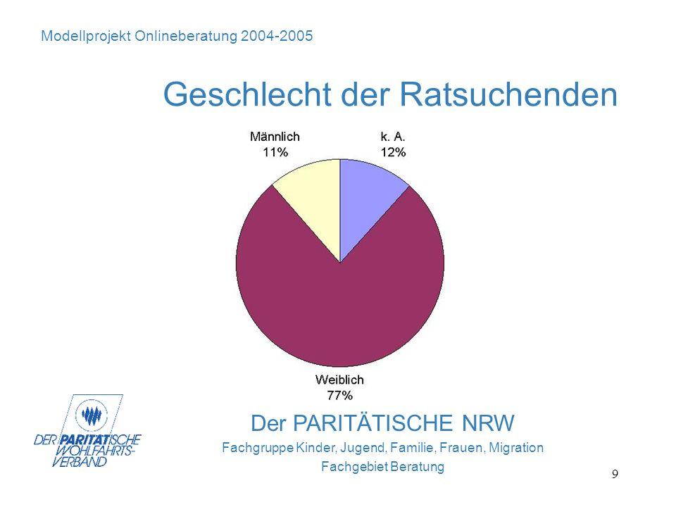 9 Der PARITÄTISCHE NRW Fachgruppe Kinder, Jugend, Familie, Frauen, Migration Fachgebiet Beratung Modellprojekt Onlineberatung 2004-2005 Geschlecht der