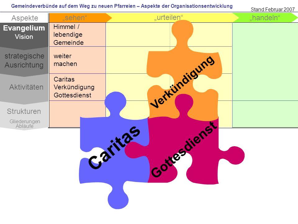 Gemeindeverbünde auf dem Weg zu neuen Pfarreien – Aspekte der Organisationsentwicklung handeln urteilen Aspekte sehen Strukturen Gliederungen Abläufe