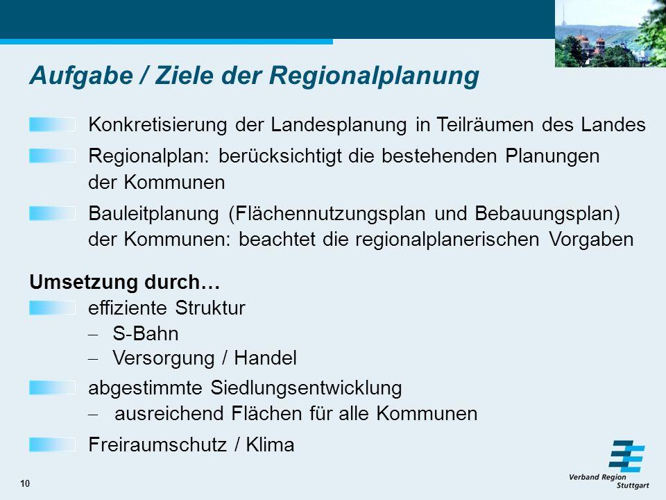 10 Aufgabe / Ziele der Regionalplanung Konkretisierung der Landesplanung in Teilräumen des Landes Regionalplan: berücksichtigt die bestehenden Planung