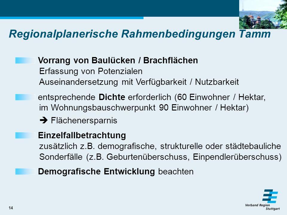 14 Regionalplanerische Rahmenbedingungen Tamm Vorrang von Baulücken / Brachflächen Erfassung von Potenzialen Auseinandersetzung mit Verfügbarkeit / Nu