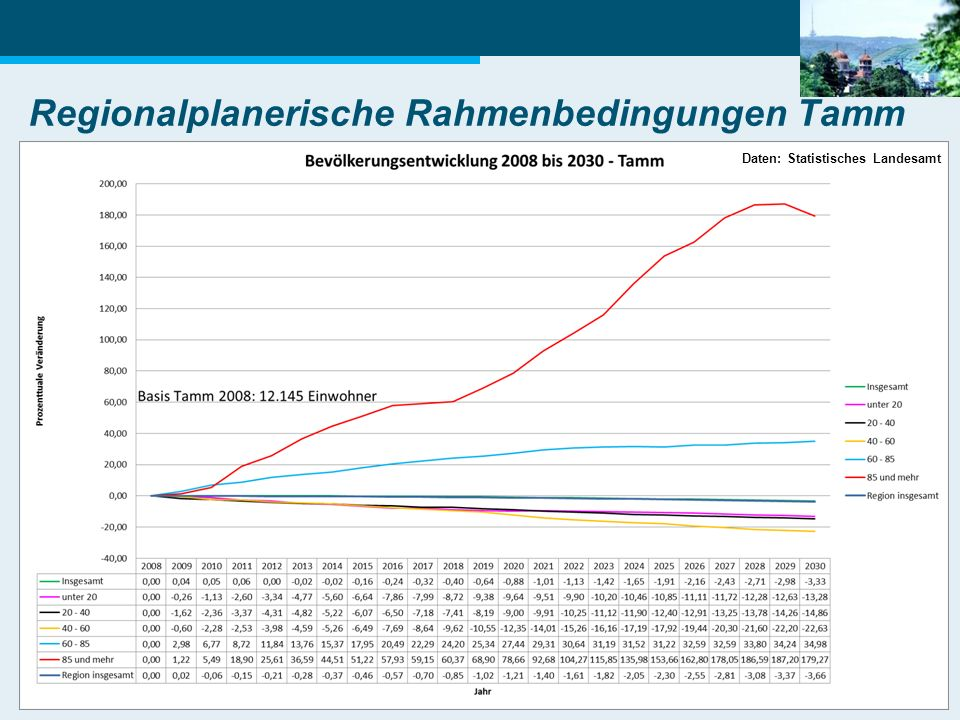 15 Regionalplanerische Rahmenbedingungen Tamm Daten: Statistisches Landesamt