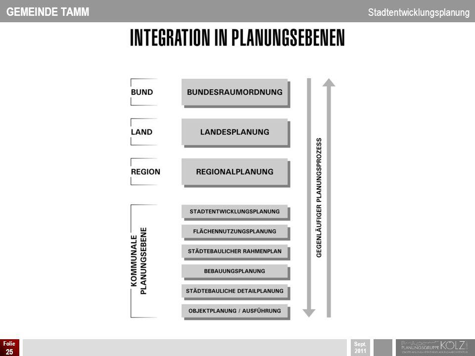 GEMEINDE TAMM Stadtentwicklungsplanung Sept. 2011 Folie 25