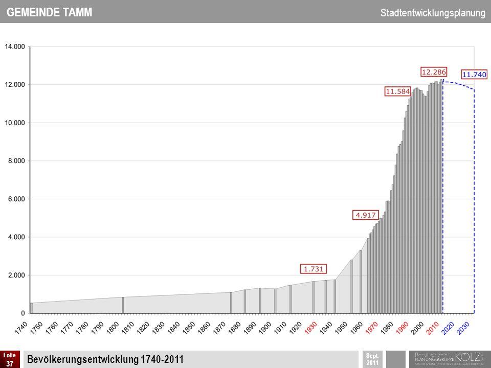 GEMEINDE TAMM Stadtentwicklungsplanung Sept. 2011 Folie 37 Bevölkerungsentwicklung 1740-2011