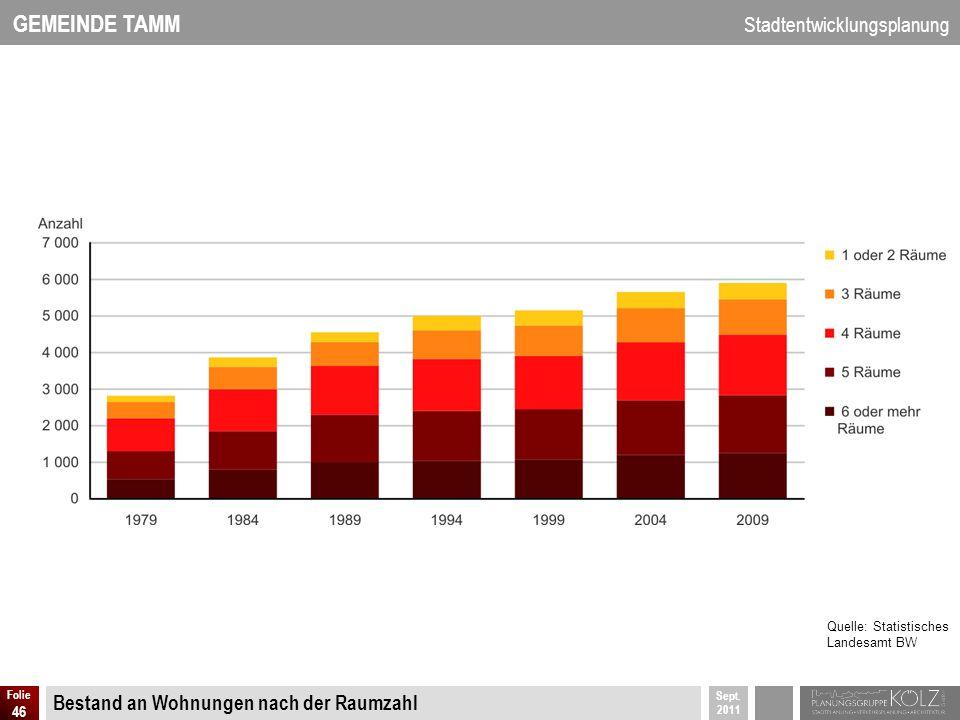 GEMEINDE TAMM Stadtentwicklungsplanung Sept. 2011 Folie 46 Bestand an Wohnungen nach der Raumzahl Quelle: Statistisches Landesamt BW