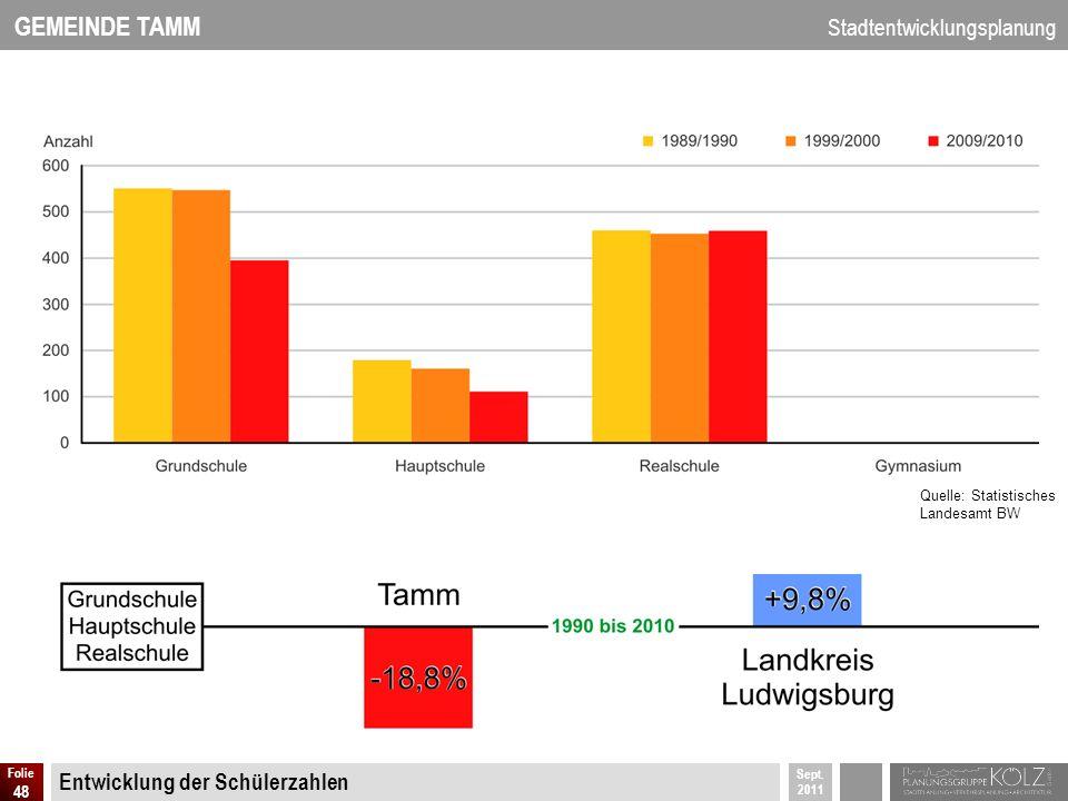 GEMEINDE TAMM Stadtentwicklungsplanung Sept. 2011 Folie 48 Entwicklung der Schülerzahlen Quelle: Statistisches Landesamt BW