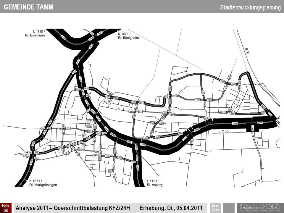 GEMEINDE TAMM Stadtentwicklungsplanung Sept. 2011 Folie 58 Analyse 2011 – Querschnittbelastung KFZ/24H Erhebung: Di., 05.04.2011