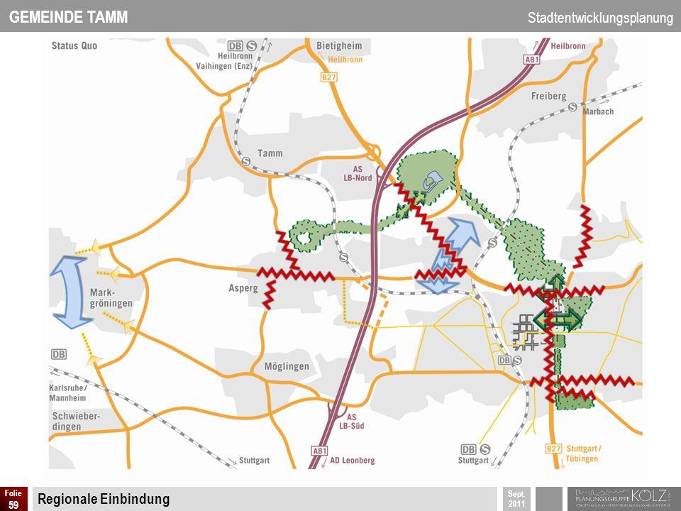 GEMEINDE TAMM Stadtentwicklungsplanung Sept. 2011 Folie 59 Regionale Einbindung