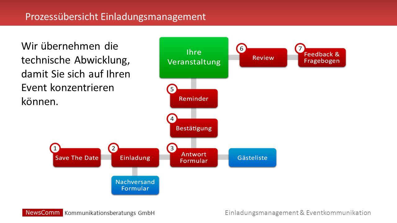 Einladungsmanagement & Eventkommunikation Prozessübersicht Einladungsmanagement Kommunikationsberatungs GmbH Wir übernehmen die technische Abwicklung, damit Sie sich auf Ihren Event konzentrieren können.