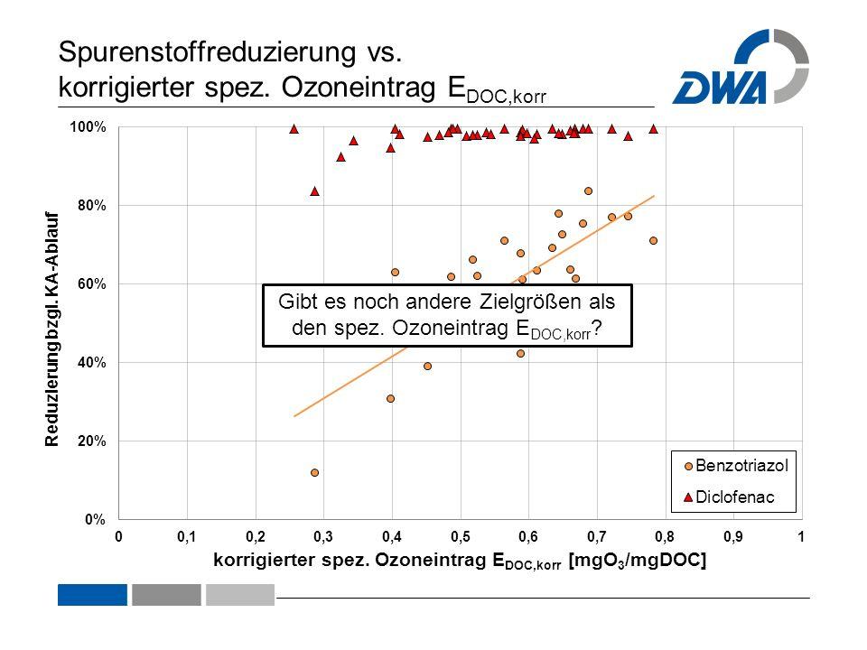 Spurenstoffreduzierung vs. korrigierter spez. Ozoneintrag E DOC,korr Gibt es noch andere Zielgrößen als den spez. Ozoneintrag E DOC,korr ?