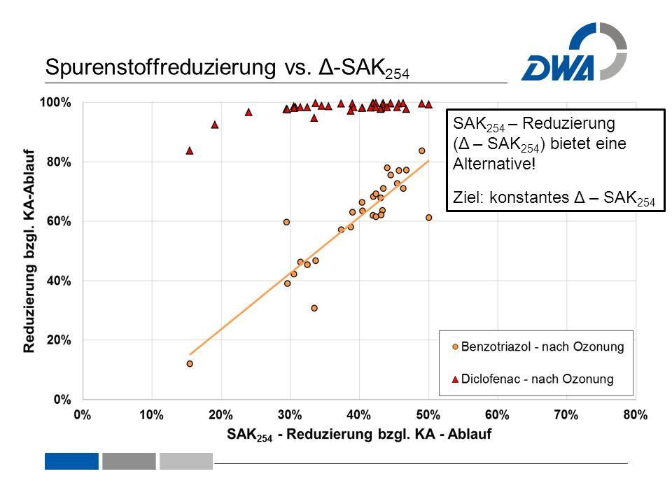Spurenstoffreduzierung vs. Δ-SAK 254 SAK 254 – Reduzierung (Δ – SAK 254 ) bietet eine Alternative! Ziel: konstantes Δ – SAK 254