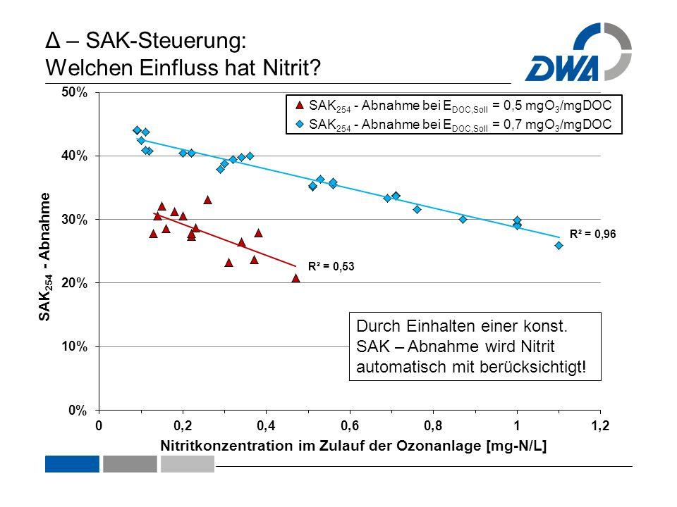 Δ – SAK-Steuerung: Welchen Einfluss hat Nitrit? Durch Einhalten einer konst. SAK – Abnahme wird Nitrit automatisch mit berücksichtigt!