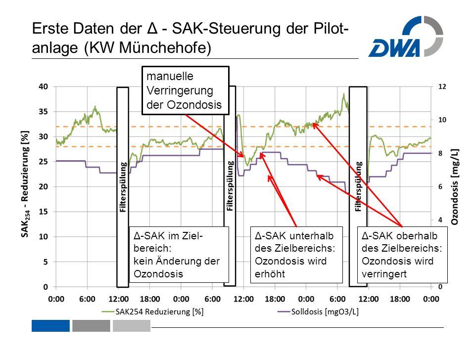 Erste Daten der Δ - SAK-Steuerung der Pilot- anlage (KW Münchehofe) Δ-SAK im Ziel- bereich: kein Änderung der Ozondosis Δ-SAK unterhalb des Zielbereic