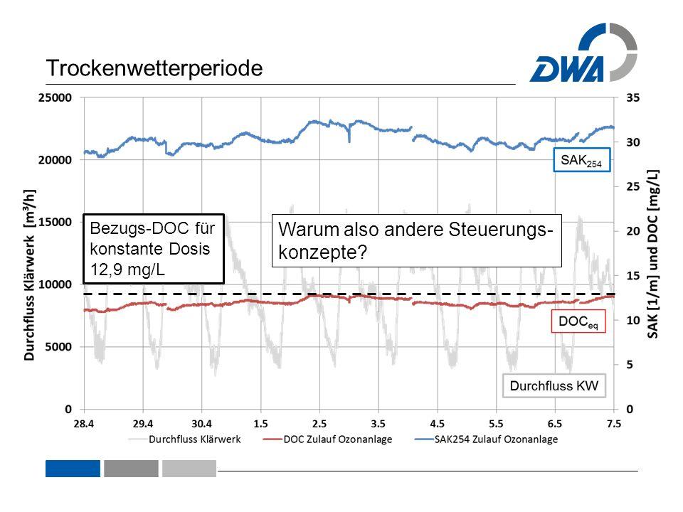 Trockenwetterperiode Bezugs-DOC für konstante Dosis 12,9 mg/L Warum also andere Steuerungs- konzepte?