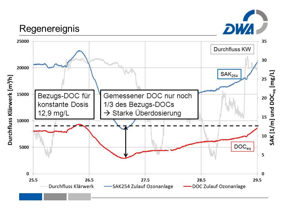 Regenereignis Bezugs-DOC für konstante Dosis 12,9 mg/L Gemessener DOC nur noch 1/3 des Bezugs-DOCs Starke Überdosierung