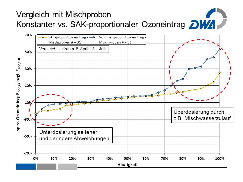 Vergleich mit Mischproben Konstanter vs. SAK-proportionaler Ozoneintrag Vergleichszeitraum: 8. April – 31. Juli Überdosierung durch z.B. Mischwasserzu