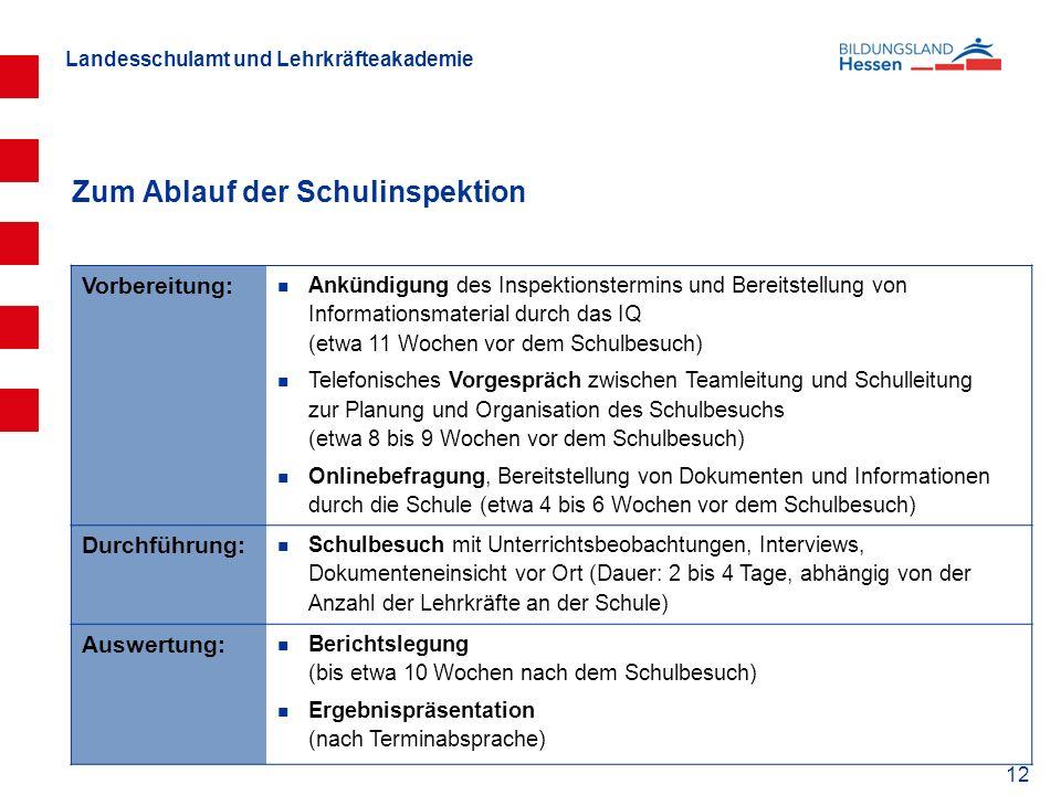 Landesschulamt und Lehrkräfteakademie 12 Zum Ablauf der Schulinspektion Vorbereitung: Ankündigung des Inspektionstermins und Bereitstellung von Inform
