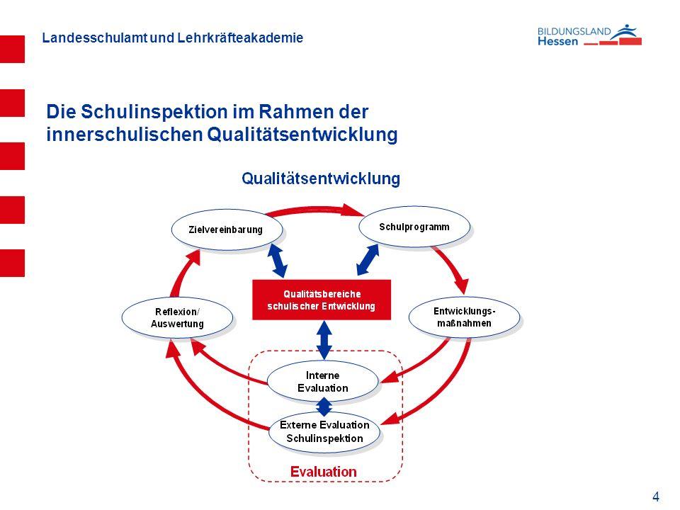 Landesschulamt und Lehrkräfteakademie 4 Die Schulinspektion im Rahmen der innerschulischen Qualitätsentwicklung