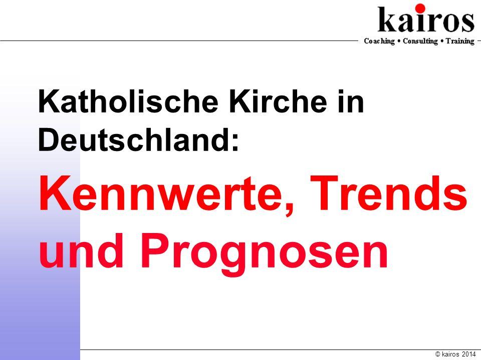 © kairos 2014 Katholische Kirche in Deutschland: Kennwerte, Trends und Prognosen Kirchensteuereinnahmen - absolut (Quelle: Statistische Jahrbücher der DBK und EKD)