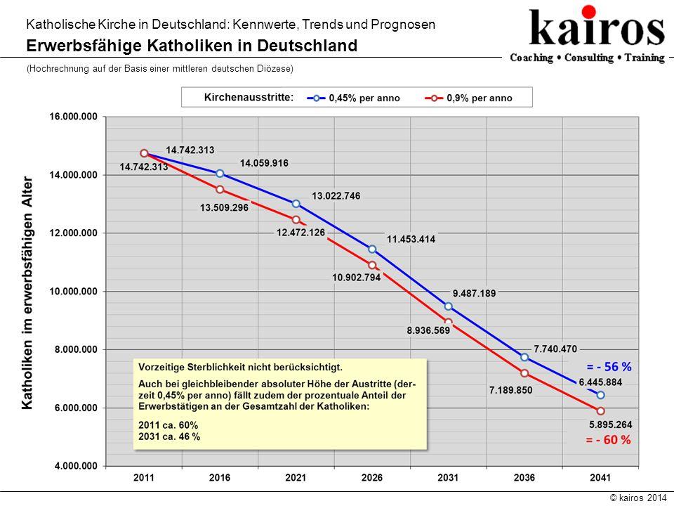 © kairos 2014 Katholische Kirche in Deutschland: Kennwerte, Trends und Prognosen Erwerbsfähige Katholiken in Deutschland (Hochrechnung auf der Basis e