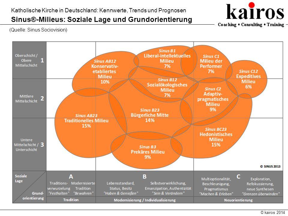 © kairos 2014 Katholische Kirche in Deutschland: Kennwerte, Trends und Prognosen Sinus®-Milieus: Soziale Lage und Grundorientierung (Quelle: Sinus Soc