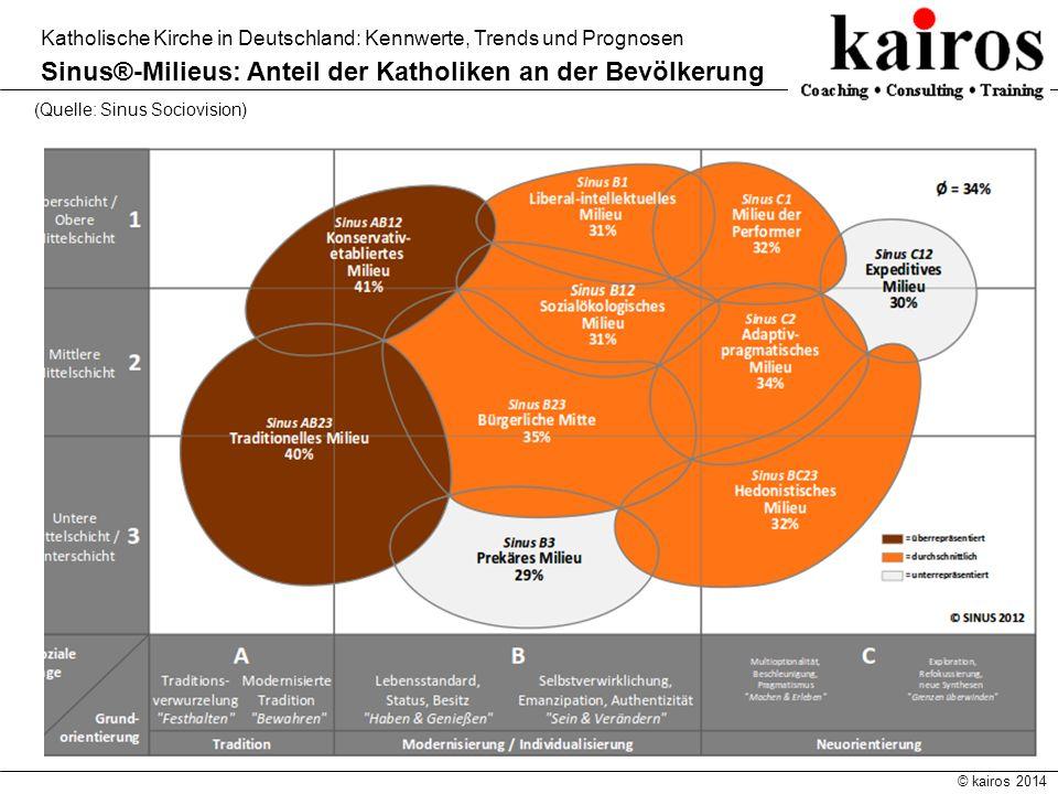 © kairos 2014 Katholische Kirche in Deutschland: Kennwerte, Trends und Prognosen Sinus®-Milieus: Anteil der Katholiken an der Bevölkerung (Quelle: Sin