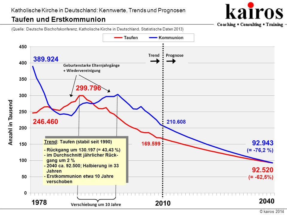 © kairos 2014 Katholische Kirche in Deutschland: Kennwerte, Trends und Prognosen Taufen und Erstkommunion (Quelle: Deutsche Bischofskonferenz, Katholi