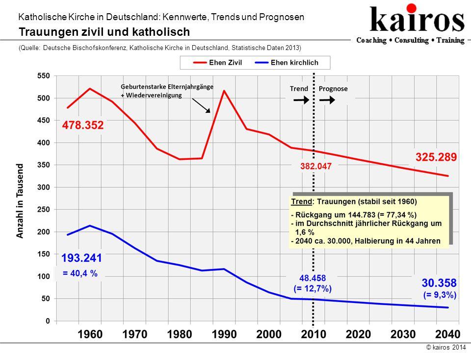 © kairos 2014 Katholische Kirche in Deutschland: Kennwerte, Trends und Prognosen Trauungen zivil und katholisch (Quelle: Deutsche Bischofskonferenz, K