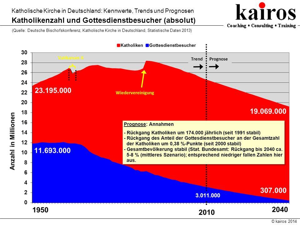 © kairos 2014 Katholische Kirche in Deutschland: Kennwerte, Trends und Prognosen Katholikenzahl und Gottesdienstbesucher (absolut) (Quelle: Deutsche B