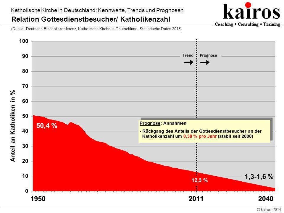 © kairos 2014 Katholische Kirche in Deutschland: Kennwerte, Trends und Prognosen Relation Gottesdienstbesucher/ Katholikenzahl (Quelle: Deutsche Bisch