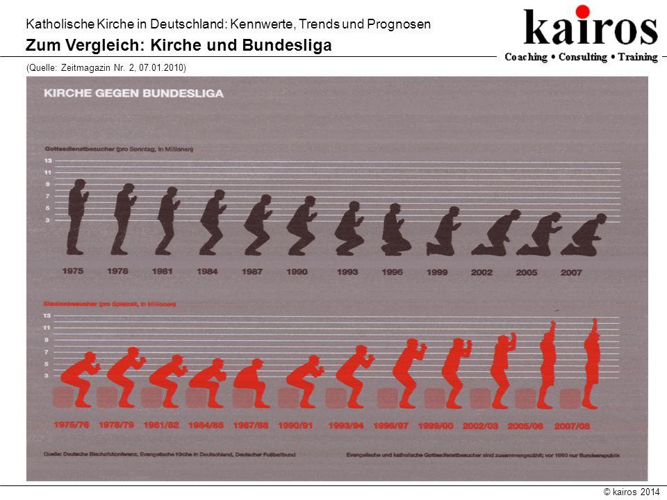 © kairos 2014 Katholische Kirche in Deutschland: Kennwerte, Trends und Prognosen Zum Vergleich: Kirche und Bundesliga (Quelle: Zeitmagazin Nr. 2, 07.0
