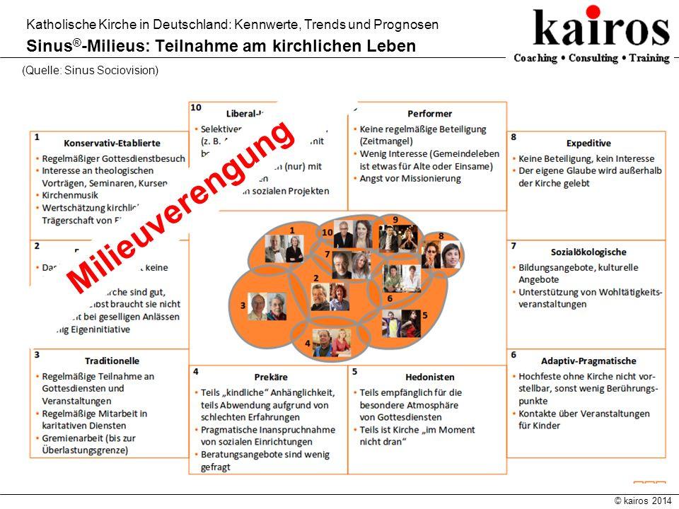 © kairos 2014 Katholische Kirche in Deutschland: Kennwerte, Trends und Prognosen Sinus ® -Milieus: Teilnahme am kirchlichen Leben (Quelle: Sinus Socio