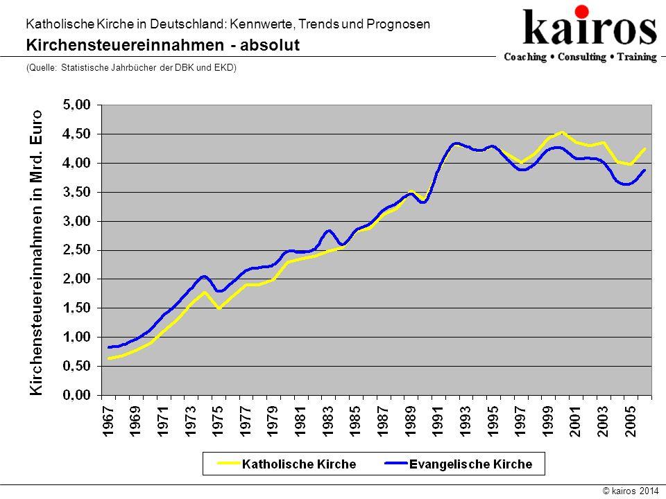 © kairos 2014 Katholische Kirche in Deutschland: Kennwerte, Trends und Prognosen Kirchensteuereinnahmen - absolut (Quelle: Statistische Jahrbücher der