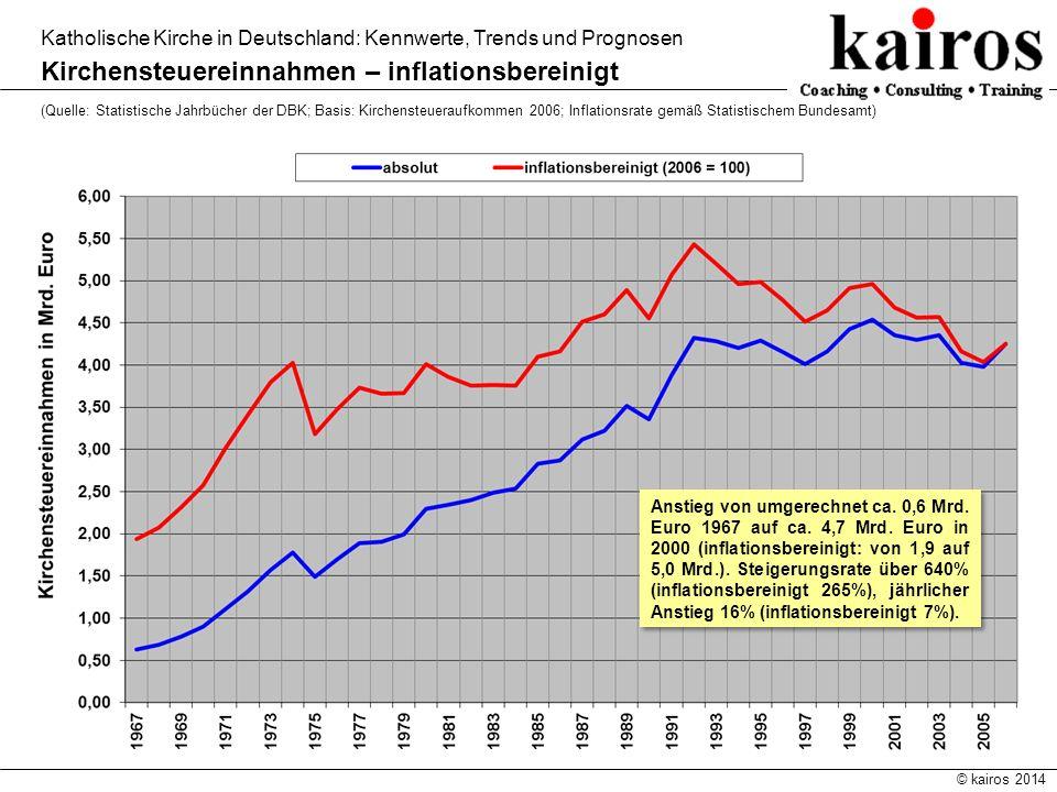 © kairos 2014 Katholische Kirche in Deutschland: Kennwerte, Trends und Prognosen Kirchensteuereinnahmen – inflationsbereinigt (Quelle: Statistische Ja