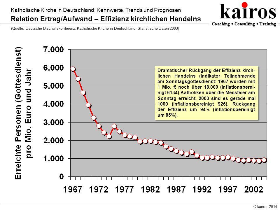 © kairos 2014 Katholische Kirche in Deutschland: Kennwerte, Trends und Prognosen Relation Ertrag/Aufwand – Effizienz kirchlichen Handelns (Quelle: Deu