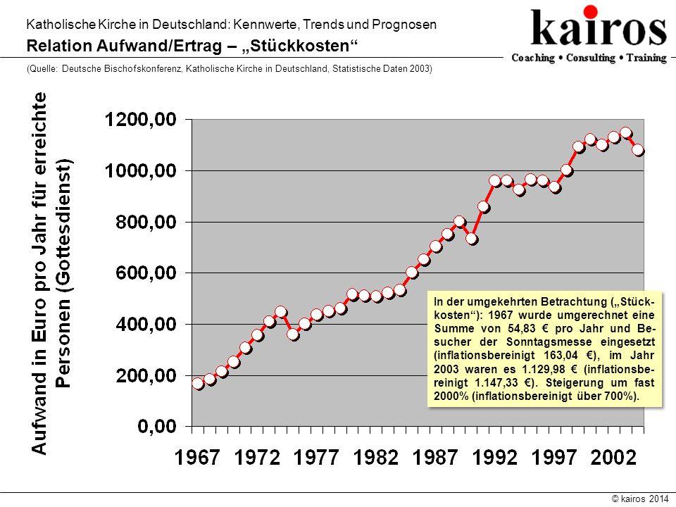 © kairos 2014 Katholische Kirche in Deutschland: Kennwerte, Trends und Prognosen Relation Aufwand/Ertrag – Stückkosten (Quelle: Deutsche Bischofskonfe