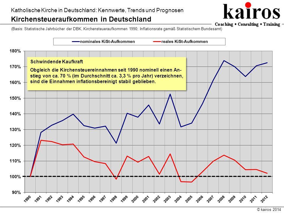 © kairos 2014 Katholische Kirche in Deutschland: Kennwerte, Trends und Prognosen Kirchensteueraufkommen in Deutschland (Basis: Statistische Jahrbücher