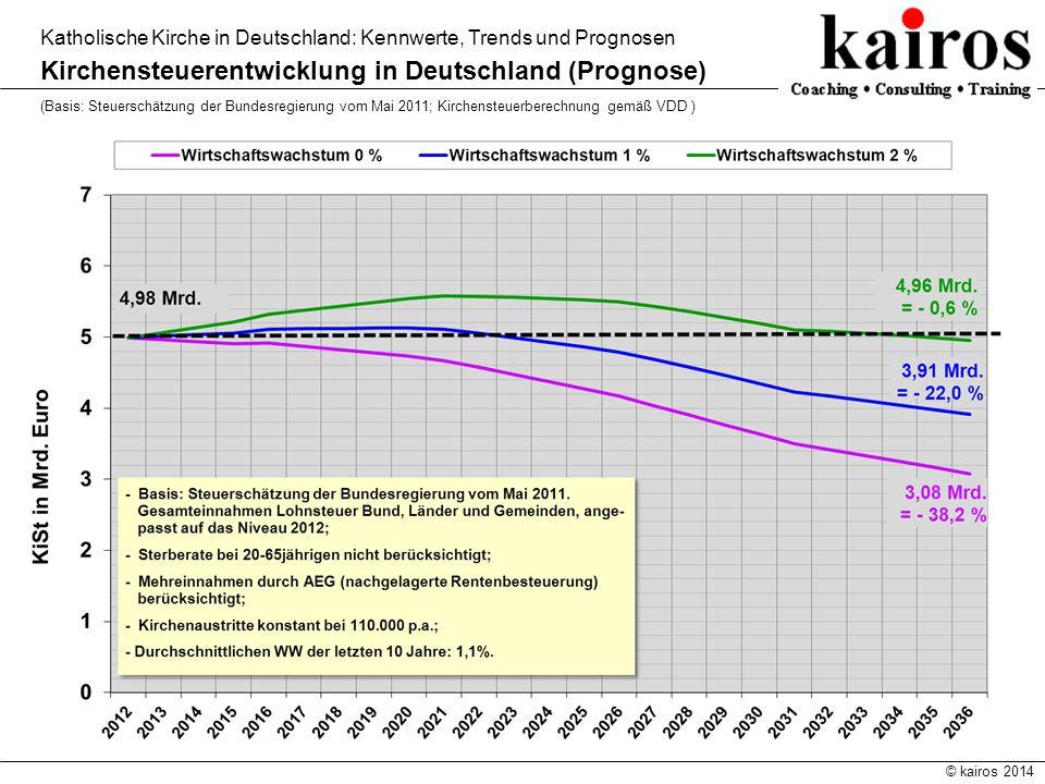 © kairos 2014 Katholische Kirche in Deutschland: Kennwerte, Trends und Prognosen Kirchensteuerentwicklung in Deutschland (Prognose) (Basis: Steuerschä