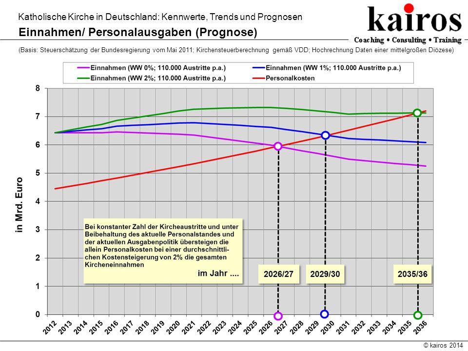 © kairos 2014 Katholische Kirche in Deutschland: Kennwerte, Trends und Prognosen Einnahmen/ Personalausgaben (Prognose) (Basis: Steuerschätzung der Bu