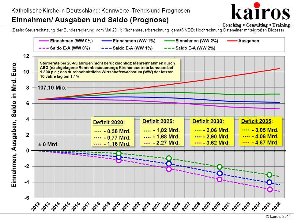 © kairos 2014 Katholische Kirche in Deutschland: Kennwerte, Trends und Prognosen Einnahmen/ Ausgaben und Saldo (Prognose) (Basis: Steuerschätzung der