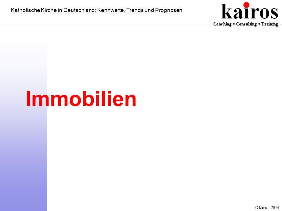 © kairos 2014 Katholische Kirche in Deutschland: Kennwerte, Trends und Prognosen Immobilien