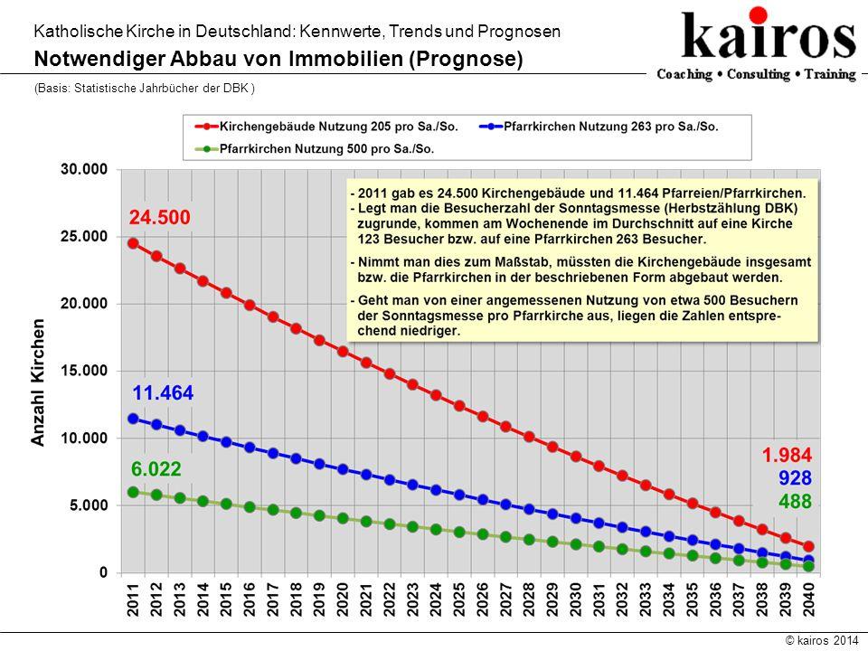 © kairos 2014 Katholische Kirche in Deutschland: Kennwerte, Trends und Prognosen Notwendiger Abbau von Immobilien (Prognose) (Basis: Statistische Jahr
