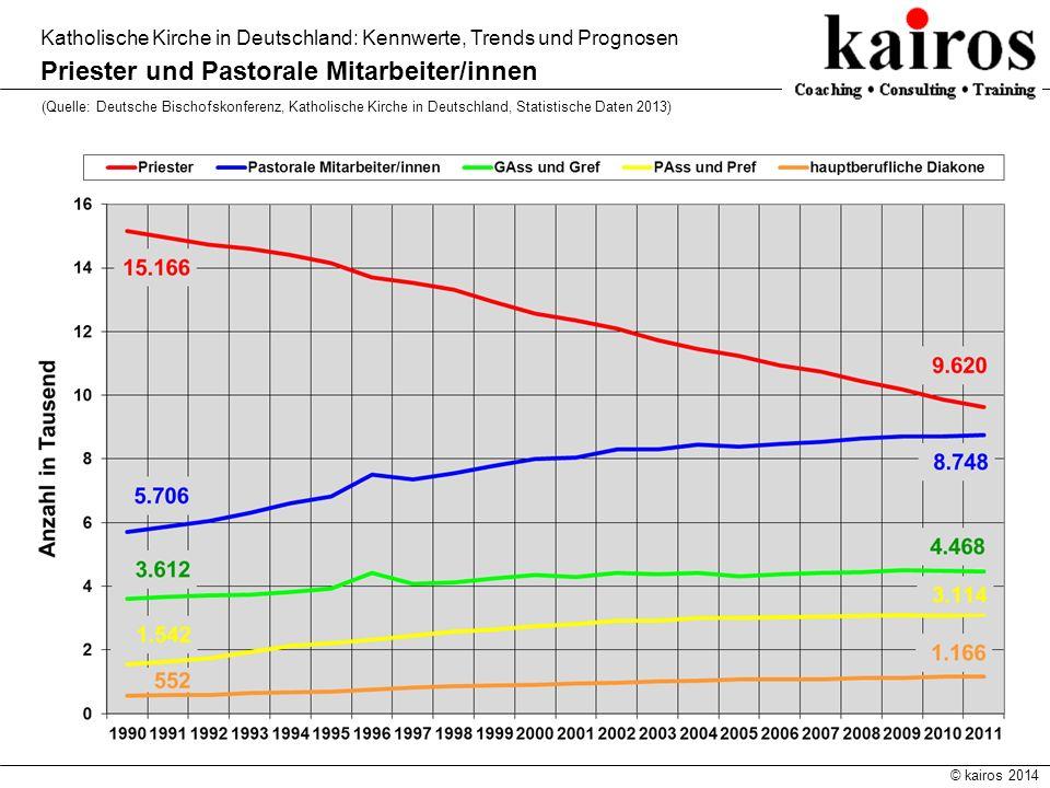 © kairos 2014 Katholische Kirche in Deutschland: Kennwerte, Trends und Prognosen Priester und Pastorale Mitarbeiter/innen (Quelle: Deutsche Bischofsko