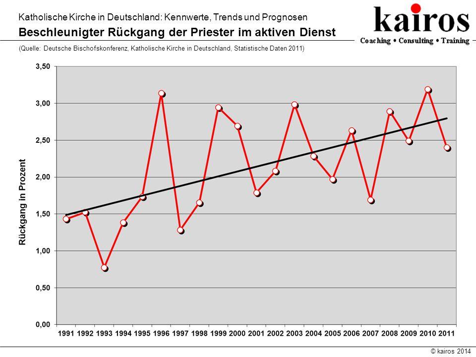 © kairos 2014 Katholische Kirche in Deutschland: Kennwerte, Trends und Prognosen Beschleunigter Rückgang der Priester im aktiven Dienst (Quelle: Deuts