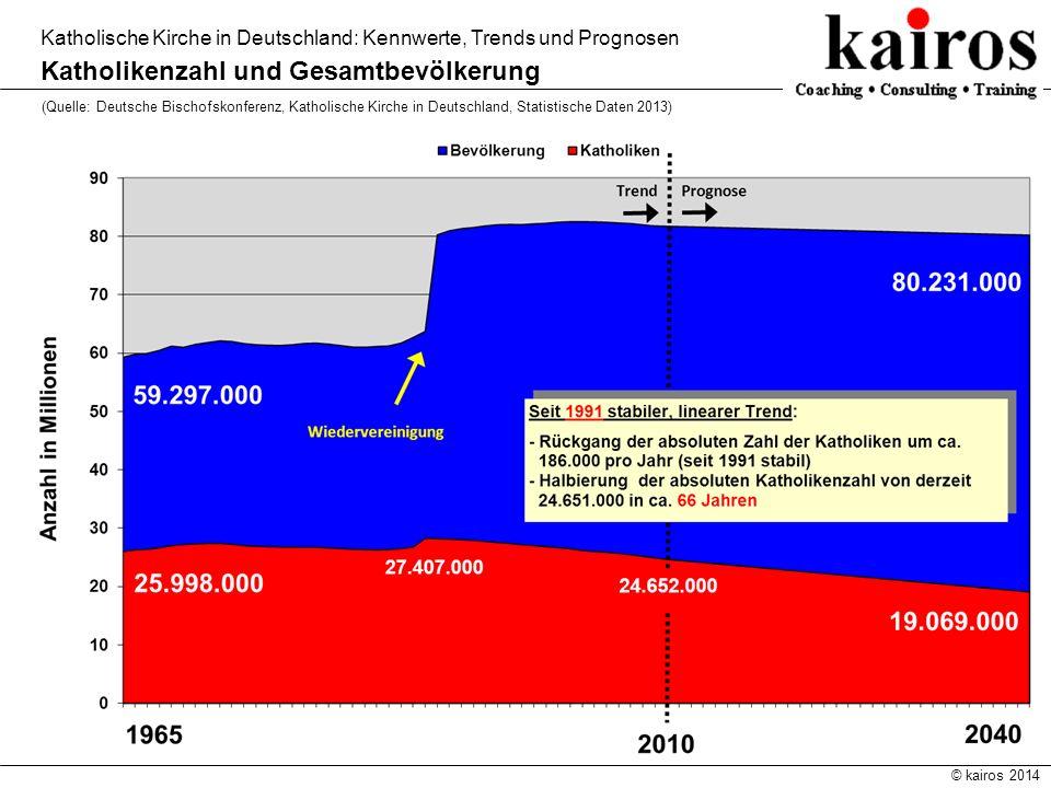 © kairos 2014 Katholische Kirche in Deutschland: Kennwerte, Trends und Prognosen Katholikenzahl und Gesamtbevölkerung (Quelle: Deutsche Bischofskonfer