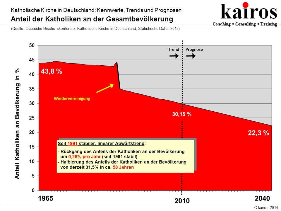 © kairos 2014 Katholische Kirche in Deutschland: Kennwerte, Trends und Prognosen Anteil der Katholiken an der Gesamtbevölkerung (Quelle: Deutsche Bisc