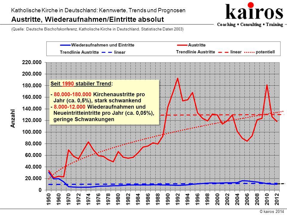 © kairos 2014 Katholische Kirche in Deutschland: Kennwerte, Trends und Prognosen Relation Gottesdienstbesucher/ Katholikenzahl (Quelle: Deutsche Bischofskonferenz, Katholische Kirche in Deutschland, Statistische Daten 2013)