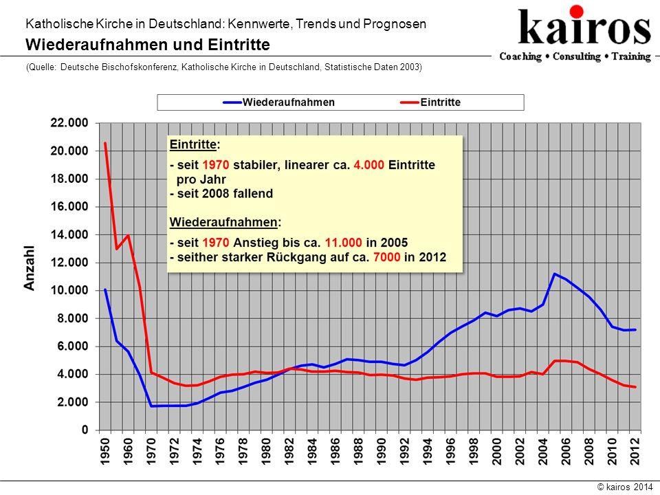 © kairos 2014 Katholische Kirche in Deutschland: Kennwerte, Trends und Prognosen Wiederaufnahmen und Eintritte (Quelle: Deutsche Bischofskonferenz, Ka