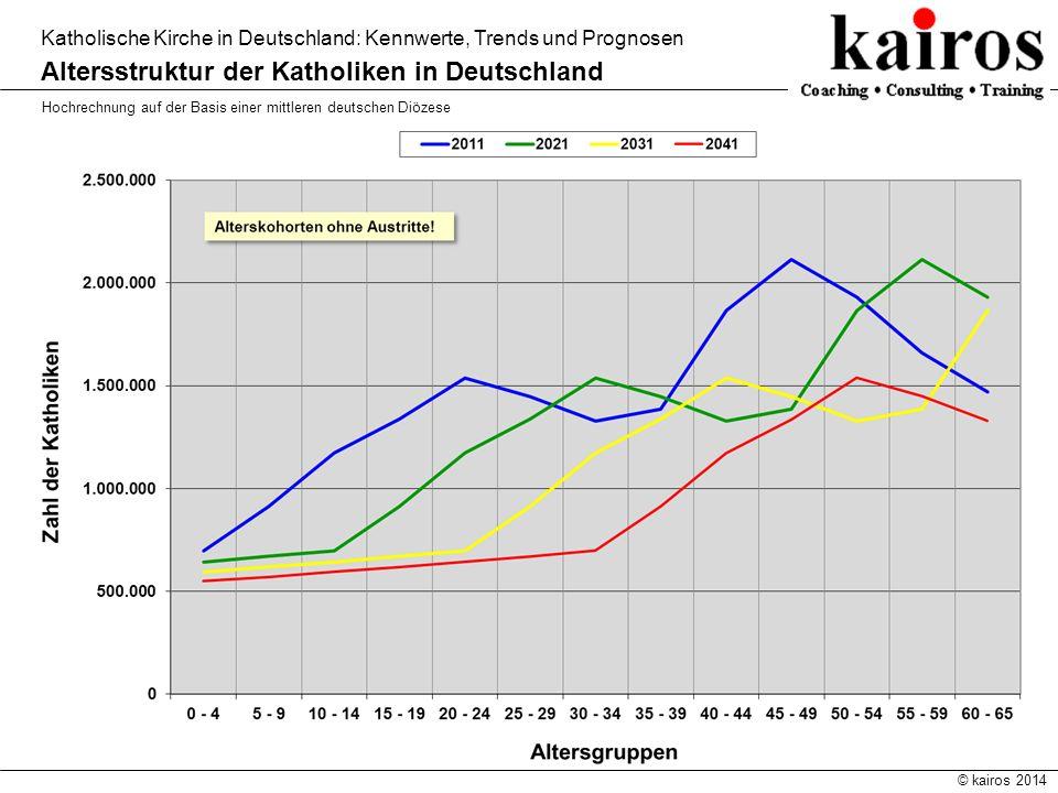 © kairos 2014 Katholische Kirche in Deutschland: Kennwerte, Trends und Prognosen Altersstruktur der Katholiken in Deutschland Hochrechnung auf der Bas