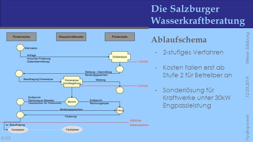 Die Salzburger Wasserkraftberatung Ablaufschema 8/XX hydropower 12.03.2014 Messe Salzburg -2-stufiges Verfahren -Kosten fallen erst ab Stufe 2 für Bet