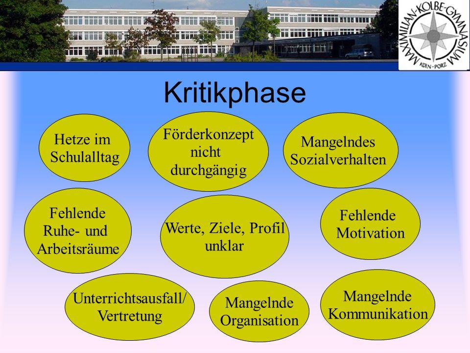 Steuergruppe Herr Möring Frau Nilges Herr Krülls Frau Scigalla-Ostrek Frau Steinkuhle Frau Langer Frau Mosebach